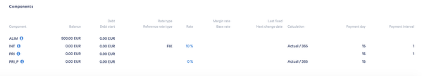 View of the interest rate after the change